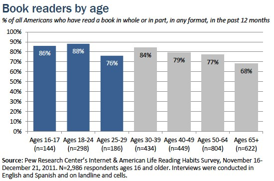 Book-readers-by-age