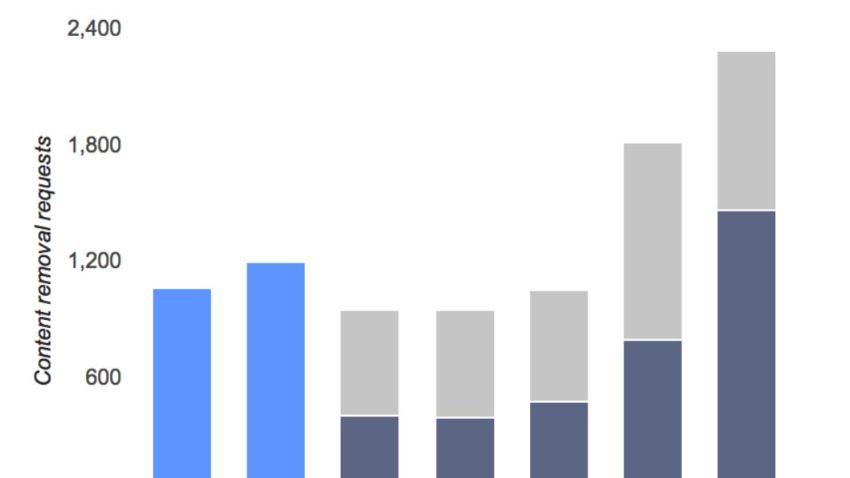 GoogleRequests2012