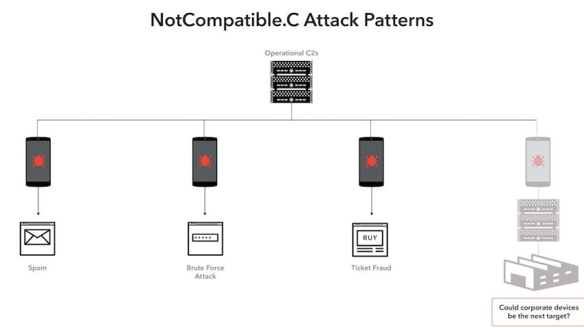 NotCompatibleVirus