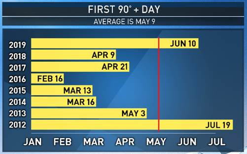 This graphic shows when LA's first 90-degree day was recorded since 2012.
