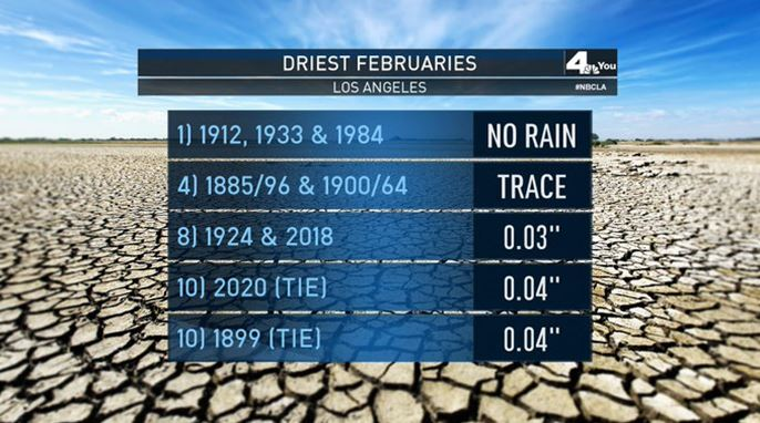 This graphic displays the driest Februaries on record in Los Angeles.
