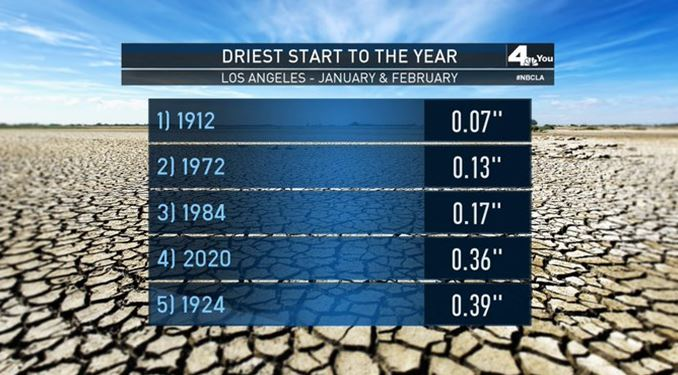 This graphic shows historically dry starts to the year in Los Angeles.
