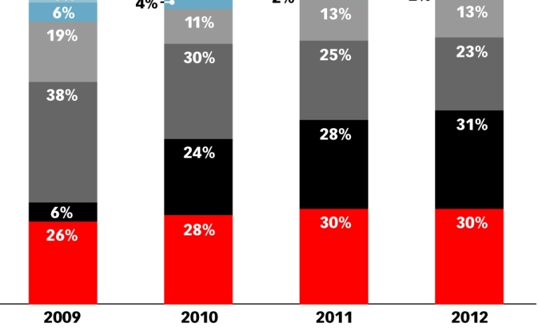 eMarketer_US_Smartphone_User_Share_by_Operating_System_2009-2012_123812