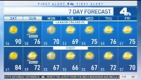 First Alert Forecast: Red Flag Warning in Place Through Saturday Night