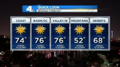 Mild Winds Keep SoCal Warm and Dry