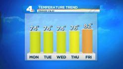 AM Forecast: Temperatures Below Average