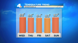 Record Heat Wave Continues, Slight Cooling Ahead