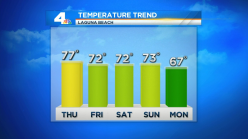 Cooling Trend Begins But Temps Remain Warm
