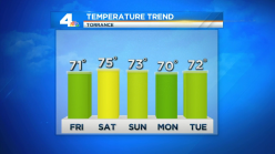 Temps Continue to Cool, Return to Average