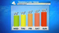 AM Forecast: Below Average Temperatures