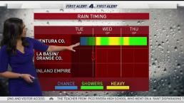 AM Forecast: Breaking Down SoCal's Three Day Storm