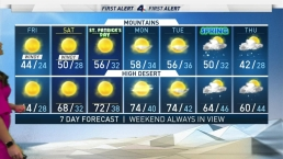AM Forecast: Another Sunny, but Windy Day