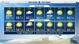 AM Forecast: Another Chance of Rain This Weekend