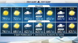 AM Forecast: Temperatures Are Cooling Down