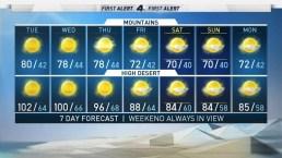 AM Forecast: High Surf Advisory