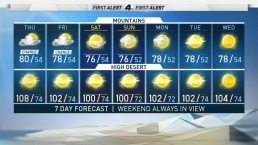 AM Forecast: SoCal Reeling From Blast of Heat
