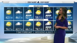 AM Forecast: Get Ready for Rain