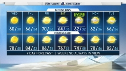 AM Forecast: Temperatures on the Rise Today