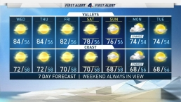 AM Forecast: Get Ready for a Hazy Sunshine