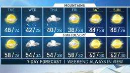 AM Forecast: Rain is Coming Back to LA