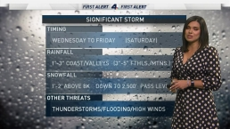 First Alert Forecast: Warmer Weather Ahead