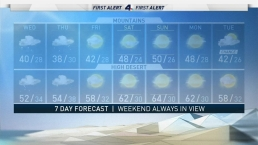 AM Forecast: LA Gets Rain, Again