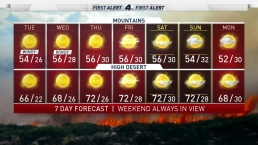 AM Forecast: Red Flag Warning Extended