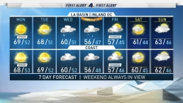First Alert Forecast: Soggy Holiday Forecast