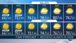 PM Forecast - Sun is Back, Warmup Coming
