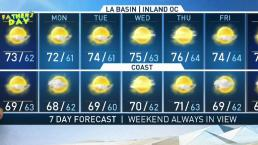 PM Forecast - Look Ahead to Father's Day