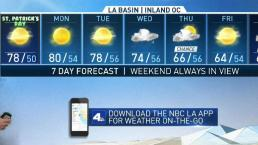PM Forecast - Warm St. Patrick's Day Ahead