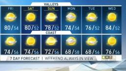 PM Forecast: Breezy Night in SoCal