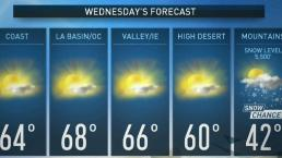 PM Forecast: Cool Temps Ahead