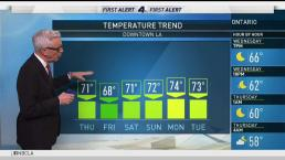 PM Forecast: Temperatures Cooling Down