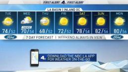 PM Forecast: Temperatures Drop a Few Degrees