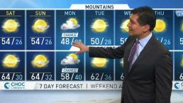 PM Forecast: Sunny Weather