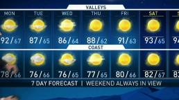 PM Weather - Short Cool Down Coming