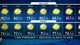 PM Weather - Patchy Clouds to Start the Week