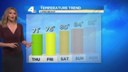 High Pressure Ridge Creating Warmer Temps