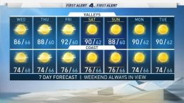 AM Forecast: Temperatures Remain in the  Mid-70s