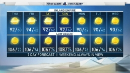 AM Forecast: Late summer weather this week