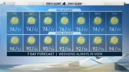 AM Forecast: Hottest Day of the Week Before Cooler, Fall Temperatures