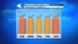 Temps Drop But Searing Heat Continues