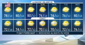 First Alert Forecast: Pleasant, Sunny