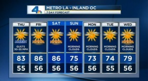 AM Forecast: Warm, Windy Conditions Across SoCal