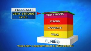 El Nino Forecast Update: Very Strong
