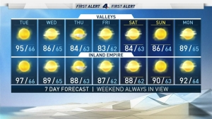 <p>We're finally getting a break from the heat, but gradually.<br /> Temperatures coming down a few degrees everyday starting today and through the end of the week.<br /> Valley and Inland locations come out of the triple digits and down to the mid-90s.<br /> Highs cool a few degrees from the upper 80s to the low 80s in LA.<br /> It stays in the 70s at the coast where patchy fog is dense this morning but burns off mid-morning. <br /> Morning clouds and fog become widespread for valley and coastal areas as we head to the end of the work week. By Friday, we'll be down as much as 15 degrees Inland.</p>