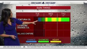 <p>A three-day storm continues to slam through Southern California, prompting preparations for possible mudslides in northern counties. Shanna Mendiola and Belen De Leon have your First Alert Forecast on Wednesday, March 21, 2018.</p>