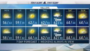 <p>Temperatures will remain in the 50s during a windy start to the week. Shanna Mendiola has the forecast for Monday Feb. 19, 2018.</p>