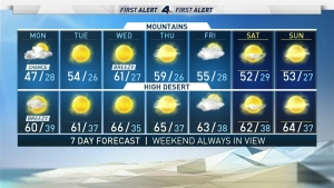 <p>A wave of light rain tapers off before a cool and cloudy afternoon. Shanna Mendiola has the forecast for Monday Dec. 17, 2018.&nbsp;</p>